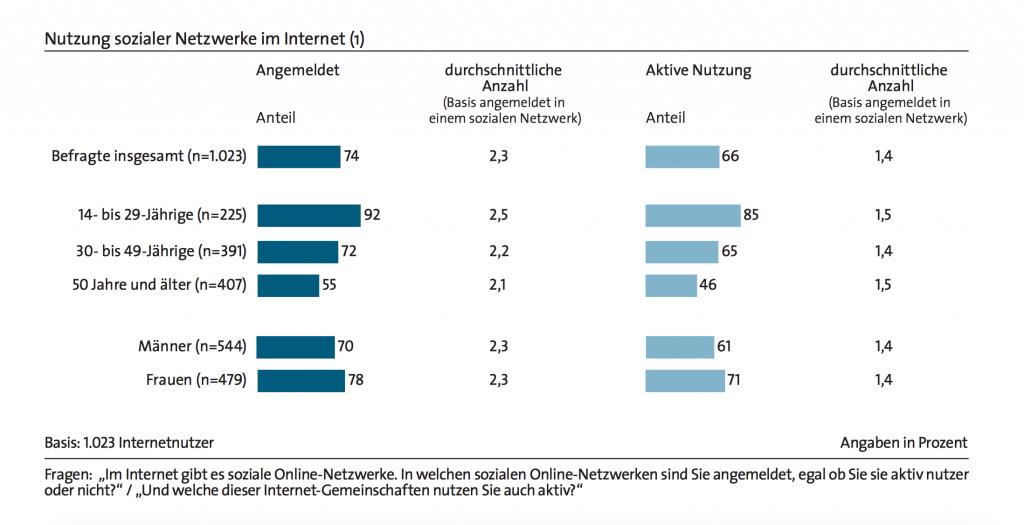 Bitkom Studie zur Untersuchung der Nutzung sozialer Netzwerke im Internet